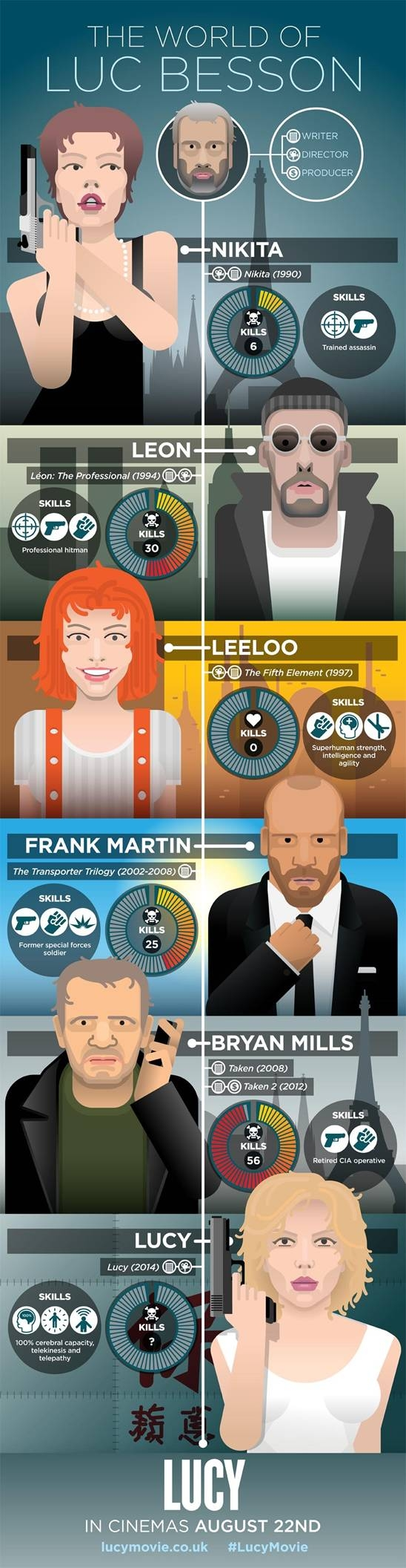 Lucy infographic Luc Besson characters Christian Tate